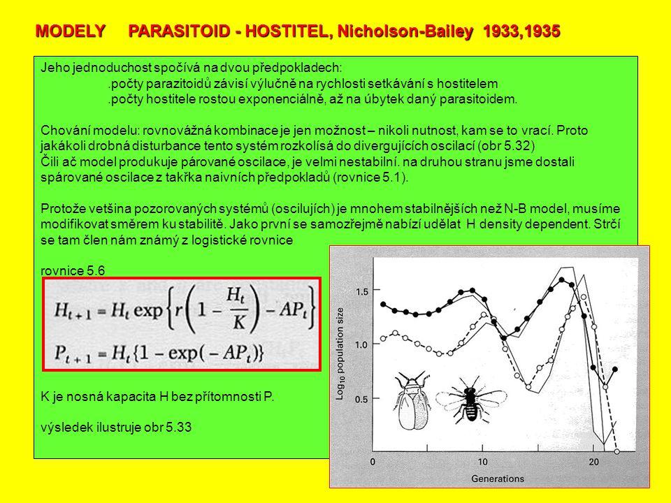 Jeho jednoduchost spočívá na dvou předpokladech:.počty parazitoidů závisí výlučně na rychlosti setkávání s hostitelem.počty hostitele rostou exponenciálně, až na úbytek daný parasitoidem.