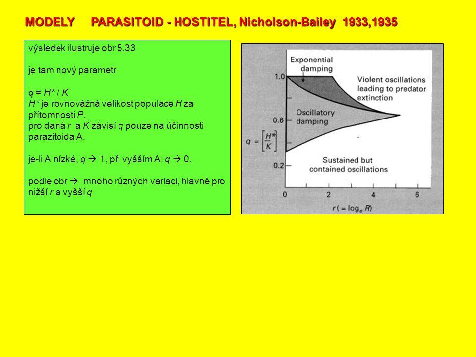 výsledek ilustruje obr 5.33 je tam nový parametr q = H* / K H* je rovnovážná velikost populace H za přítomnosti P. pro daná r a K závisí q pouze na úč