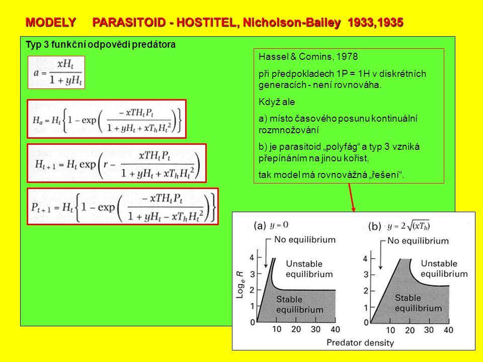 Typ 3 funkční odpovědi predátora MODELY PARASITOID - HOSTITEL, Nicholson-Bailey 1933,1935 Hassel & Comins, 1978 při předpokladech 1P = 1H v diskrétních generacích - není rovnováha.