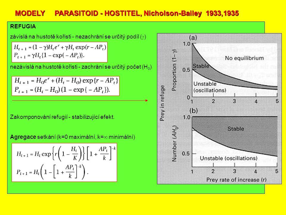 MODELY PARASITOID - HOSTITEL, Nicholson-Bailey 1933,1935 REFUGIA závislá na hustotě kořisti - nezachrání se určitý podíl (  ) nezávislá na hustotě kořisti - zachrání se určitý počet (H 0 ) Zakomponování refugií - stabilizující efekt.