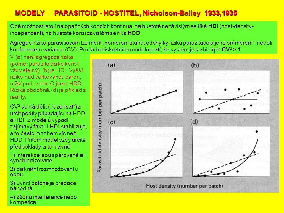MODELY PARASITOID - HOSTITEL, Nicholson-Bailey 1933,1935 Obě možnosti stojí na opačných koncích kontinua: na hustotě nezávislým se říká HDI (host-density- independent), na hustotě kořisi závislám se říká HDD.