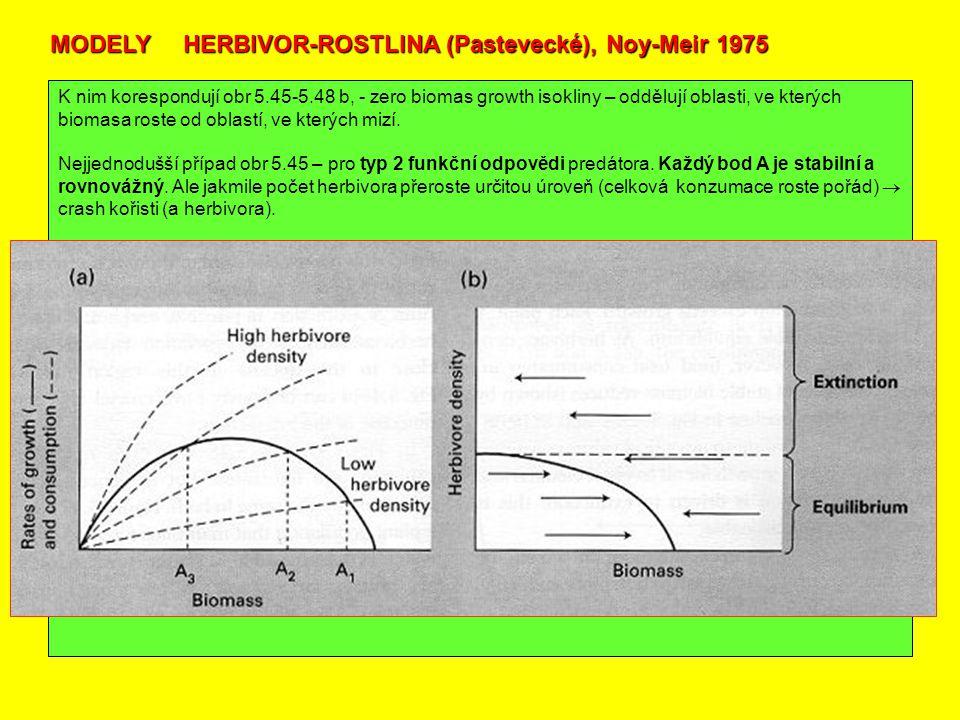 MODELY HERBIVOR-ROSTLINA (Pastevecké), Noy-Meir 1975 K nim korespondují obr 5.45-5.48 b, - zero biomas growth isokliny – oddělují oblasti, ve kterých biomasa roste od oblastí, ve kterých mizí.