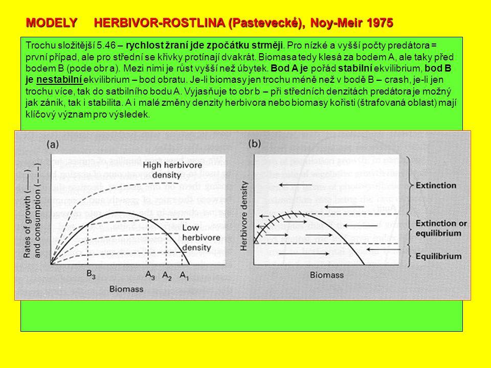 MODELY HERBIVOR-ROSTLINA (Pastevecké), Noy-Meir 1975 Trochu složitější 5.46 – rychlost žraní jde zpočátku strměji. Pro nízké a vyšší počty predátora =