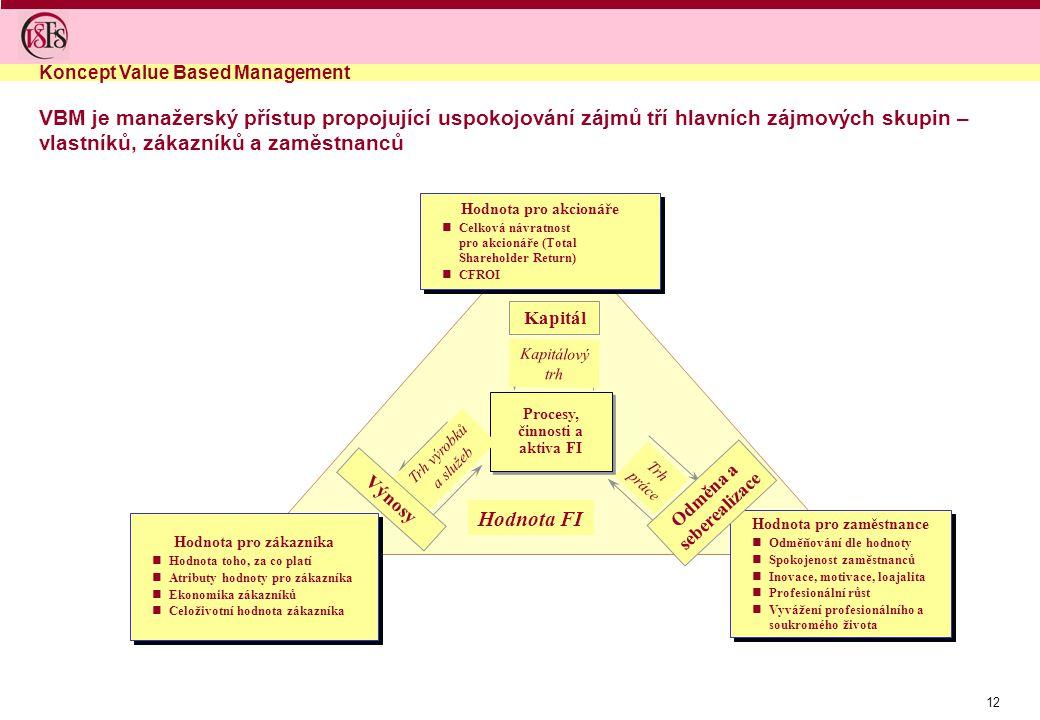 12 VBM je manažerský přístup propojující uspokojování zájmů tří hlavních zájmových skupin – vlastníků, zákazníků a zaměstnanců Koncept Value Based Man