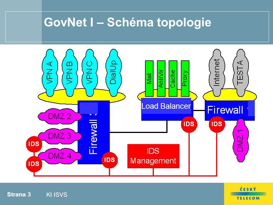 Strana 3 KI ISVS GovNet I – Schéma topologie Load Balancer