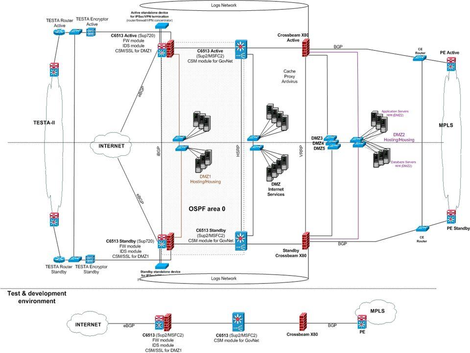 Strana 7 KI ISVS Připravované služby Vzdálený přístup – GSM sítě Možnost vzdálené administrace zákaznických virtuálních firewallů IDS portál – možnost kontroly zákaznického řešení Proaktivní monitoring zákaznického řešení PKI