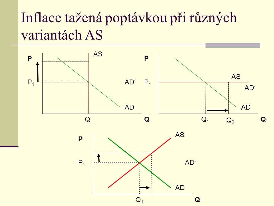 Inflace tažená poptávkou při různých variantách AS P Q AD AS P1P1 Q1Q1 AD' P Q AD AS P1P1 Q' AD' P Q AD AS P1P1 Q1Q1 AD' Q2Q2