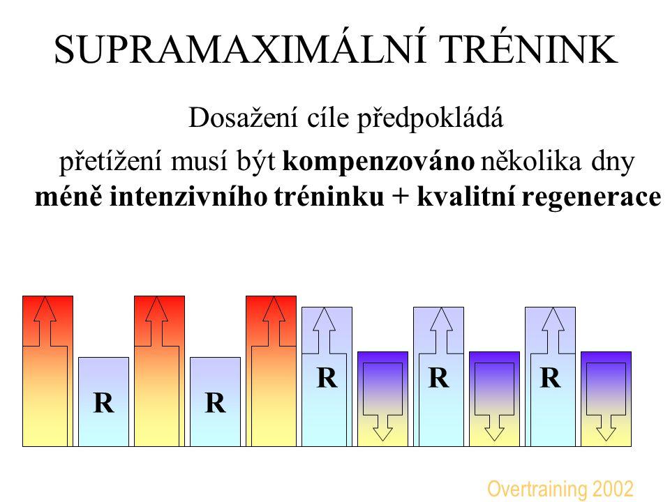 SUPRAMAXIMÁLNÍ TRÉNINK Dosažení cíle předpokládá přetížení musí být kompenzováno několika dny méně intenzivního tréninku + kvalitní regenerace RR RRR Overtraining 2002