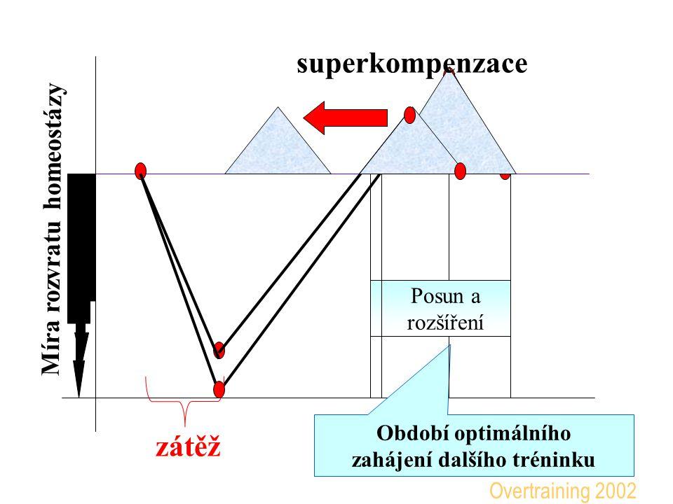 superkompenzace zátěž Optimální období regenerace Overtraining 2002