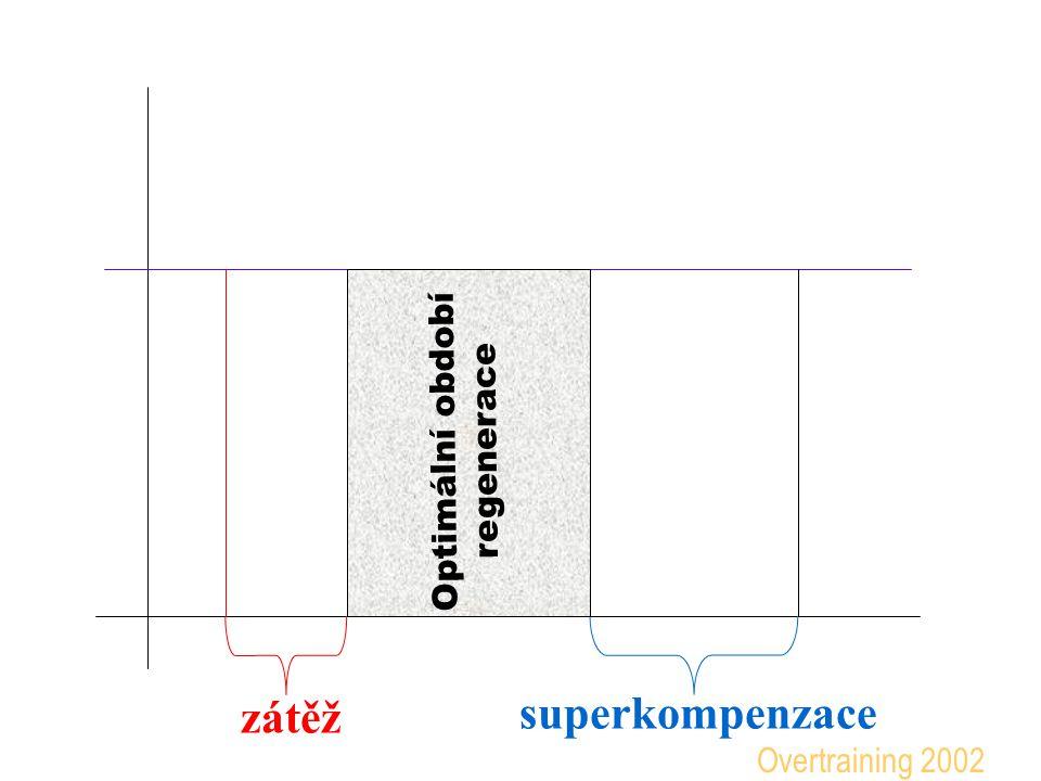superkompenzace zátěž Optimální období regenerace Pomocí současných prostředků lze v praxi jen obtížně identifikovat průběh regenerace a začátek a konec superkompenzace Overtraining 2002