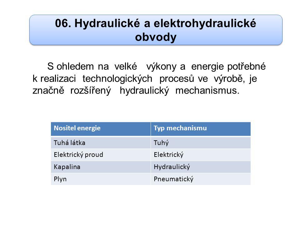S ohledem na velké výkony a energie potřebné k realizaci technologických procesů ve výrobě, je značně rozšířený hydraulický mechanismus.