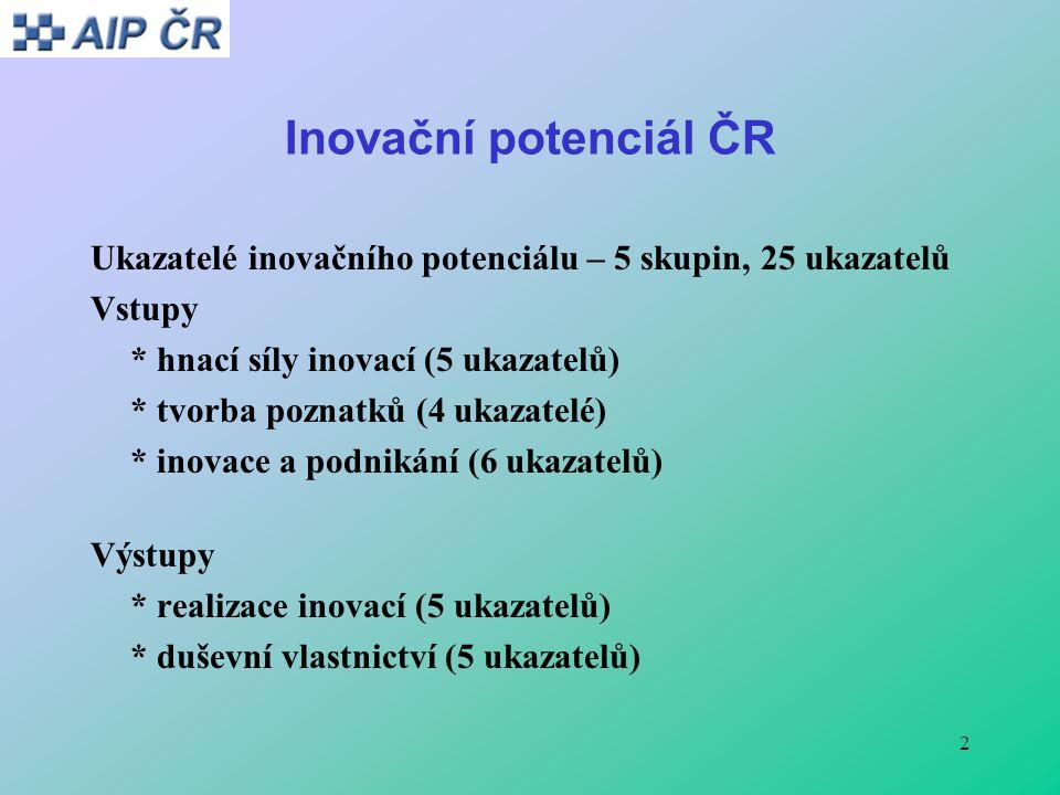 2 Inovační potenciál ČR Ukazatelé inovačního potenciálu – 5 skupin, 25 ukazatelů Vstupy * hnací síly inovací (5 ukazatelů) * tvorba poznatků (4 ukazatelé) * inovace a podnikání (6 ukazatelů) Výstupy * realizace inovací (5 ukazatelů) * duševní vlastnictví (5 ukazatelů)