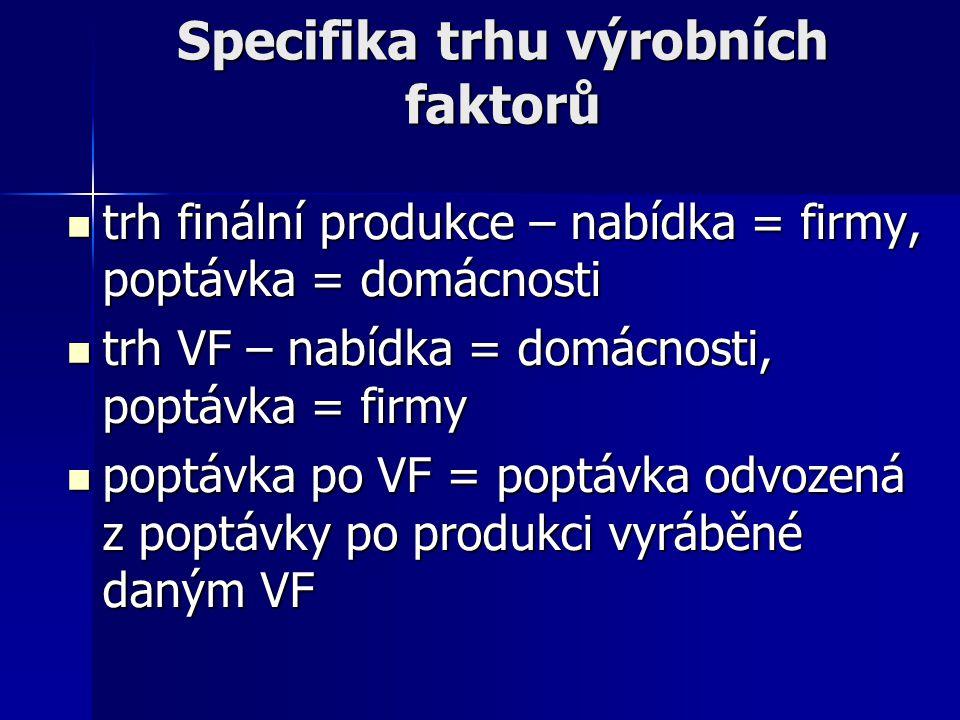 Specifika trhu výrobních faktorů trh finální produkce – nabídka = firmy, poptávka = domácnosti trh VF – nabídka = domácnosti, poptávka = firmy poptávka po VF = poptávka odvozená z poptávky po produkci vyráběné daným VF