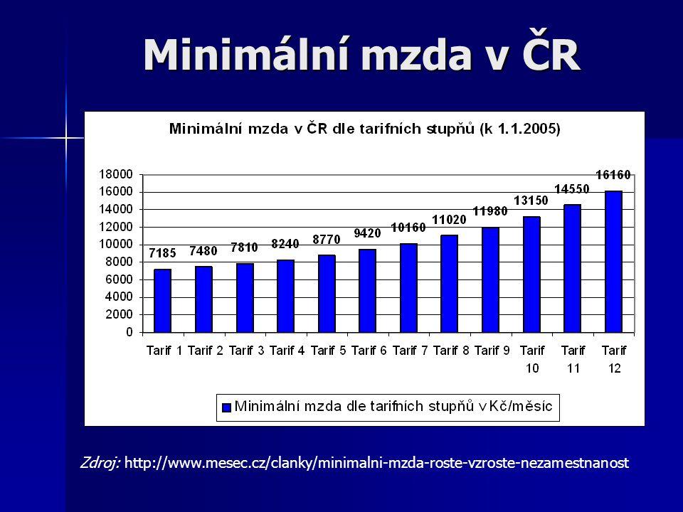 Minimální mzda v ČR Zdroj: http://www.finance.cz/home/hospodarstvi/prace/mzda/