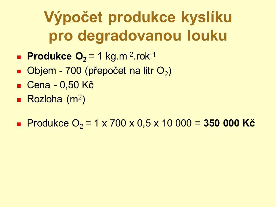 Výpočet produkce kyslíku pro degradovanou louku Produkce O 2 = 1 kg.m -2.rok -1 Objem - 700 (přepočet na litr O 2 ) Cena - 0,50 Kč Rozloha (m 2 ) Produkce O 2 = 1 x 700 x 0,5 x 10 000 = 350 000 Kč