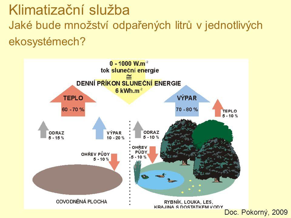 Klimatizační služba Jaké bude množství odpařených litrů v jednotlivých ekosystémech? Doc. Pokorný, 2009