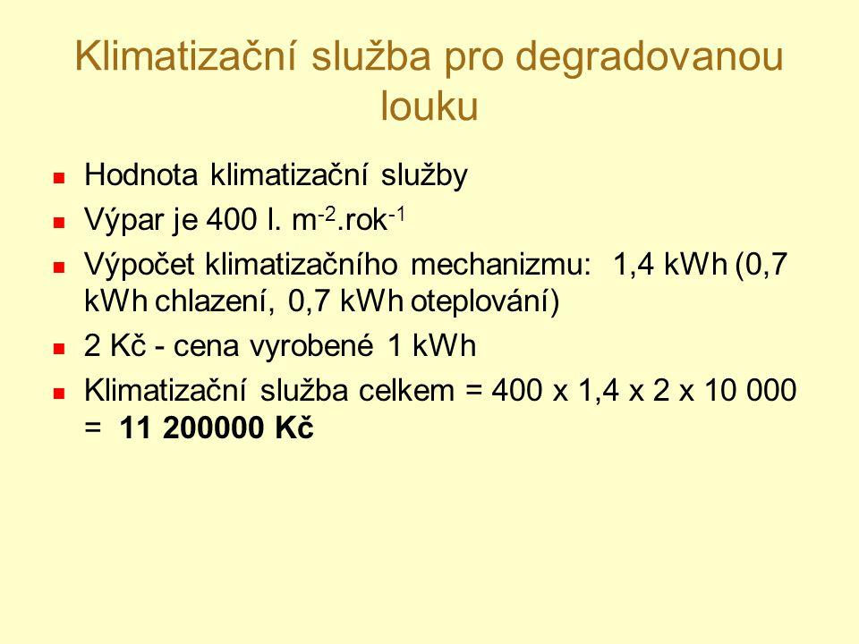 Klimatizační služba pro degradovanou louku Hodnota klimatizační služby Výpar je 400 l. m -2.rok -1 Výpočet klimatizačního mechanizmu: 1,4 kWh (0,7 kWh