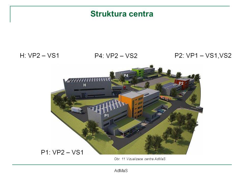 Struktura centra AdMaS H: VP2 – VS1 P1: VP2 – VS1 P4: VP2 – VS2 P2: VP1 – VS1,VS2 Obr. 11 Vizualizace centra AdMaS