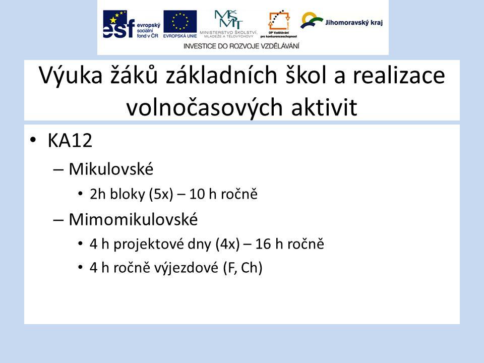 Výuka žáků základních škol a realizace volnočasových aktivit KA12 – Mikulovské 2h bloky (5x) – 10 h ročně – Mimomikulovské 4 h projektové dny (4x) – 16 h ročně 4 h ročně výjezdové (F, Ch)