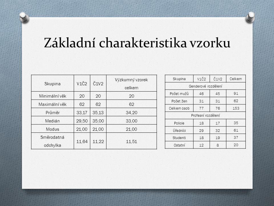 Základní charakteristika vzorku SkupinaV1Č2Č1V2 Výzkumný vzorek celkem Minimální věk20 Maximální věk62 Průměr33,1735,1334,20 Medián29,5035,0033,00 Mod