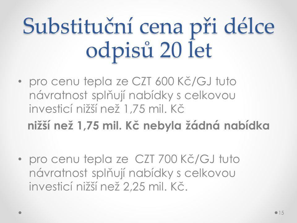 pro cenu tepla ze CZT 600 Kč/GJ tuto návratnost splňují nabídky s celkovou investicí nižší než 1,75 mil.