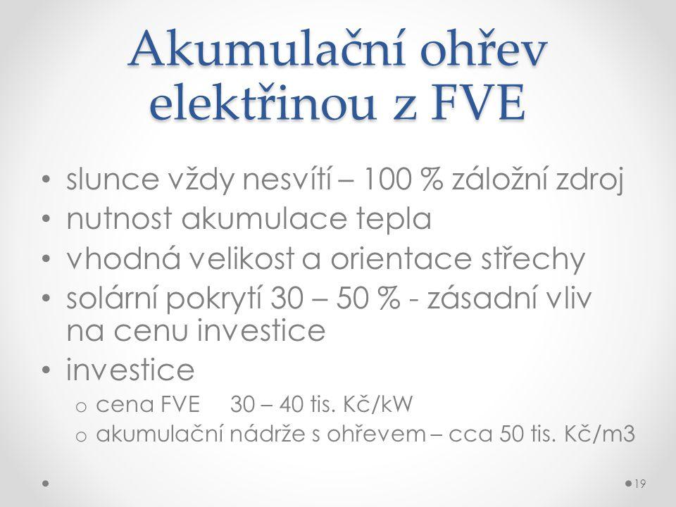 Akumulační ohřev elektřinou z FVE slunce vždy nesvítí – 100 % záložní zdroj nutnost akumulace tepla vhodná velikost a orientace střechy solární pokrytí 30 – 50 % - zásadní vliv na cenu investice investice o cena FVE 30 – 40 tis.