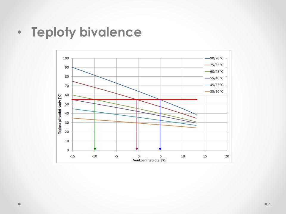 Teploty bivalence 4