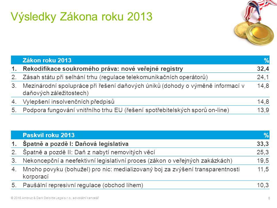 5 © 2015 Ambruz & Dark Deloitte Legal s.r.o., advokátní kancelář Výsledky Zákona roku 2013 Zákon roku 2013% 1.Rekodifikace soukromého práva: nové veřejné registry32,4 2.Zásah státu při selhání trhu (regulace telekomunikačních operátorů)24,1 3.Mezinárodní spolupráce při řešení daňových úniků (dohody o výměně informací v daňových záležitostech) 14,8 4.Vylepšení insolvenčních předpisů14,8 5.Podpora fungování vnitřního trhu EU (řešení spotřebitelských sporů on-line)13,9 Paskvil roku 2013% 1.Špatně a pozdě I: Daňová legislativa33,3 2.Špatně a pozdě II: Daň z nabytí nemovitých věcí25,3 3.Nekoncepční a neefektivní legislativní proces (zákon o veřejných zakázkách)19,5 4.Mnoho povyku (bohužel) pro nic: medializovaný boj za zvýšení transparentnosti korporací 11,5 5.Paušální represivní regulace (obchod lihem)10,3
