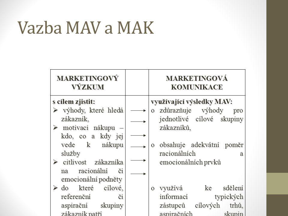 Vazba MAV a MAK MARKETINGOVÝ VÝZKUM MARKETINGOVÁ KOMUNIKACE s cílem zjistit:  výhody, které hledá zákazník,  motivaci nákupu – kdo, co a kdy jej ved
