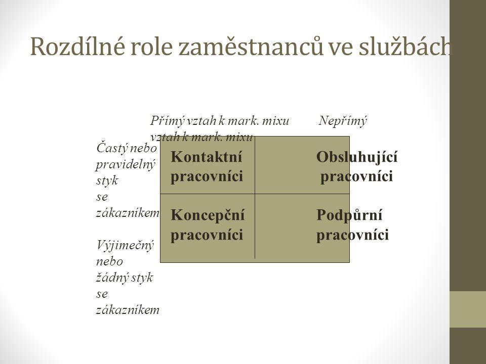 Rozdílné role zaměstnanců ve službách Kontaktní Obsluhující pracovníci Koncepční Podpůrní pracovníci Častý nebo pravidelný styk se zákazníkem Výjimečn