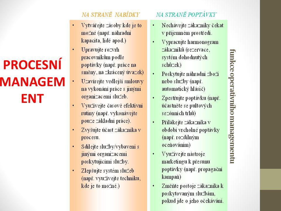 funkce operativního managementu PROCESNÍ MANAGEM ENT