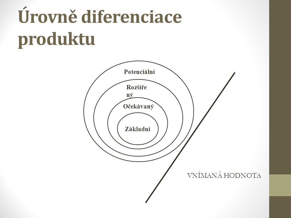 Úrovně diferenciace produktu Základní Očekávaný Rozšíře ný Potenciální VNÍMANÁ HODNOTA