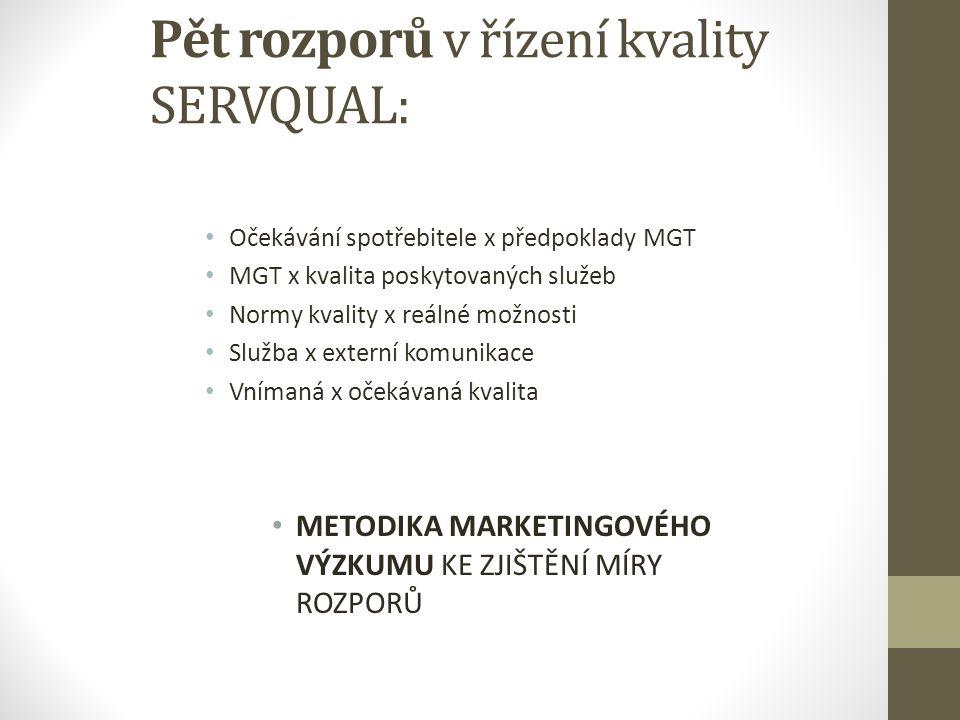 Pět rozporů v řízení kvality SERVQUAL: Očekávání spotřebitele x předpoklady MGT MGT x kvalita poskytovaných služeb Normy kvality x reálné možnosti Slu