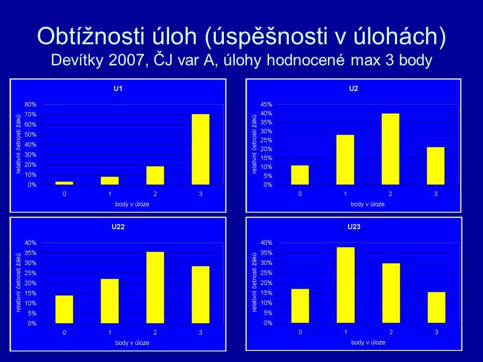 Obtížnosti úloh (úspěšnosti v úlohách) Devítky 2007, ČJ var A, úlohy hodnocené max 3 body