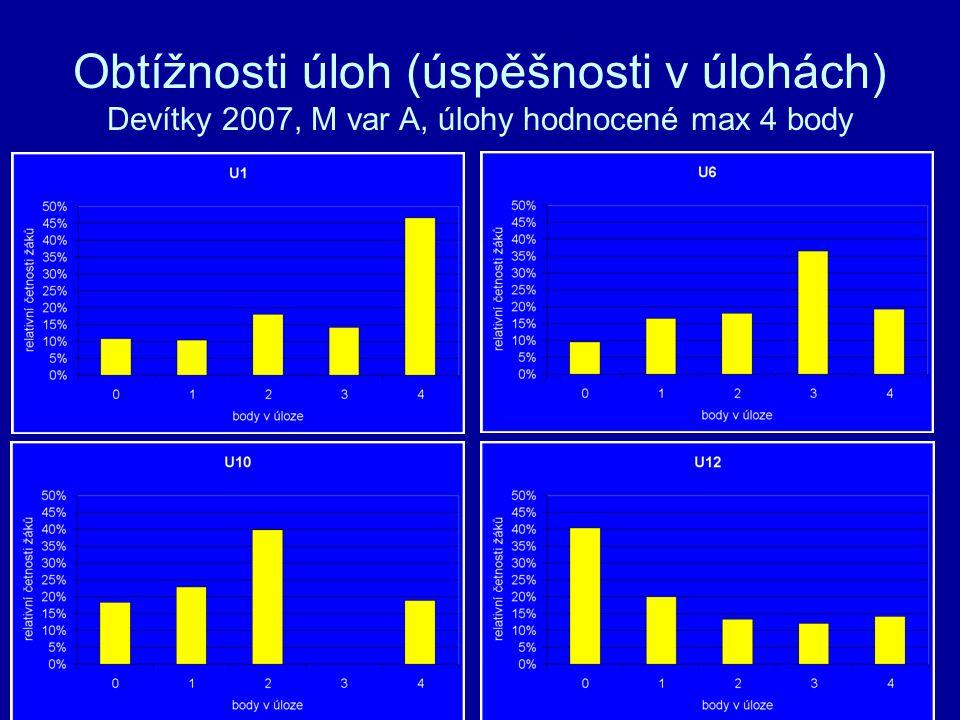 Obtížnosti úloh (úspěšnosti v úlohách) Devítky 2007, M var A, úlohy hodnocené max 4 body