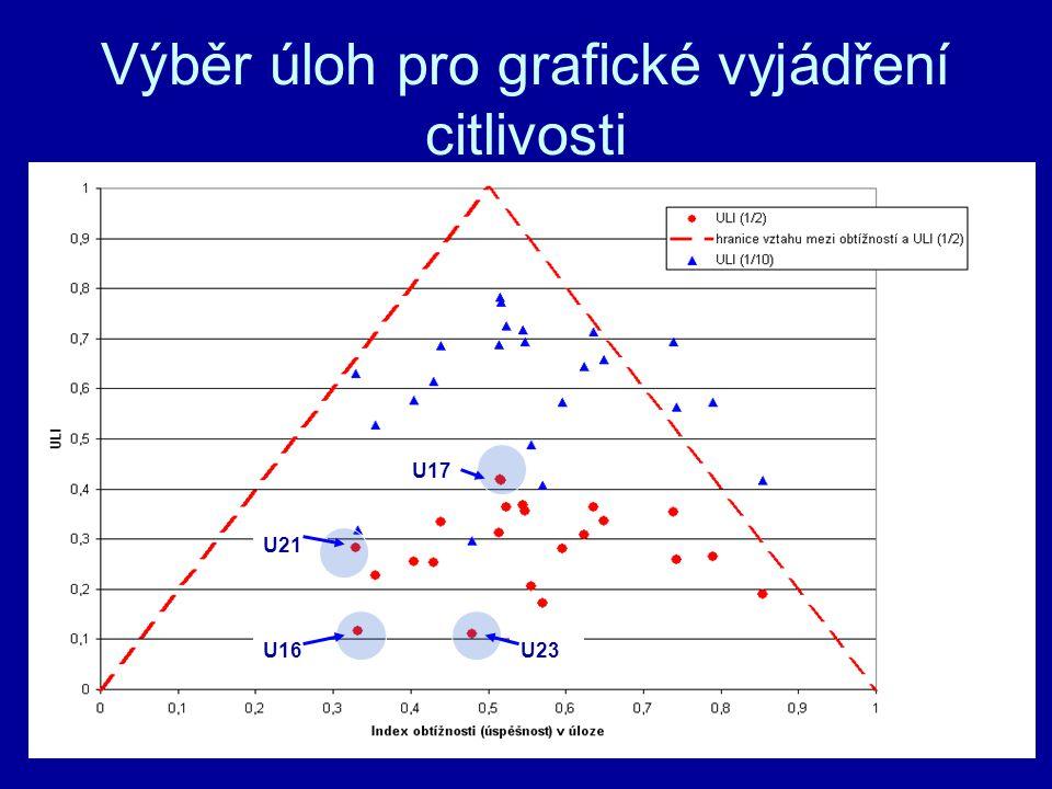 Výběr úloh pro grafické vyjádření citlivosti U23 U17 U16 U21