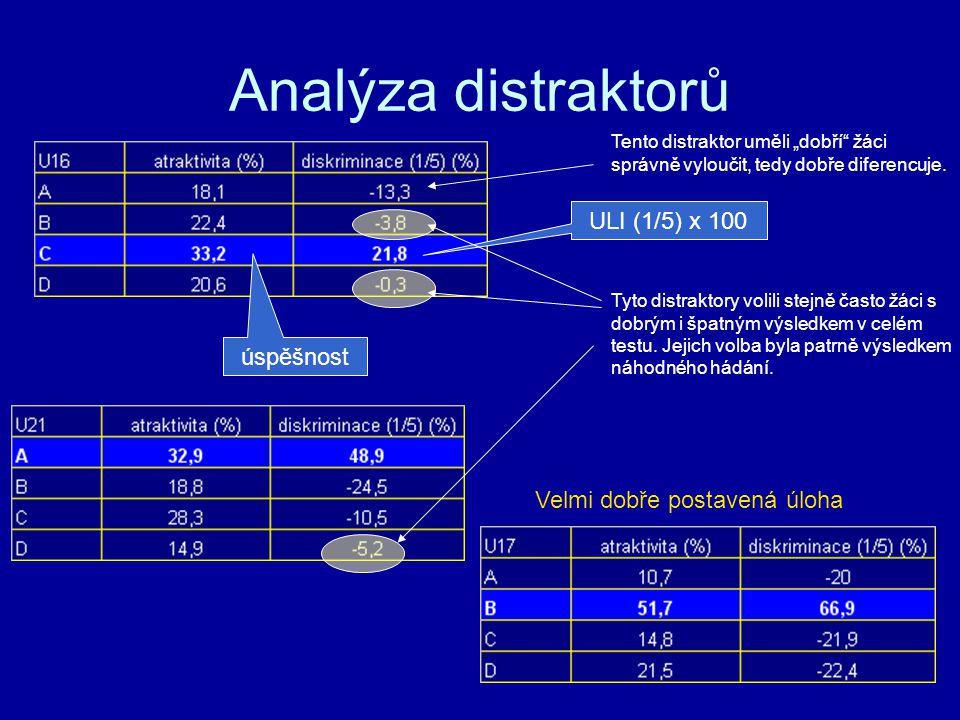 Analýza distraktorů ULI (1/5) x 100 úspěšnost Tyto distraktory volili stejně často žáci s dobrým i špatným výsledkem v celém testu. Jejich volba byla