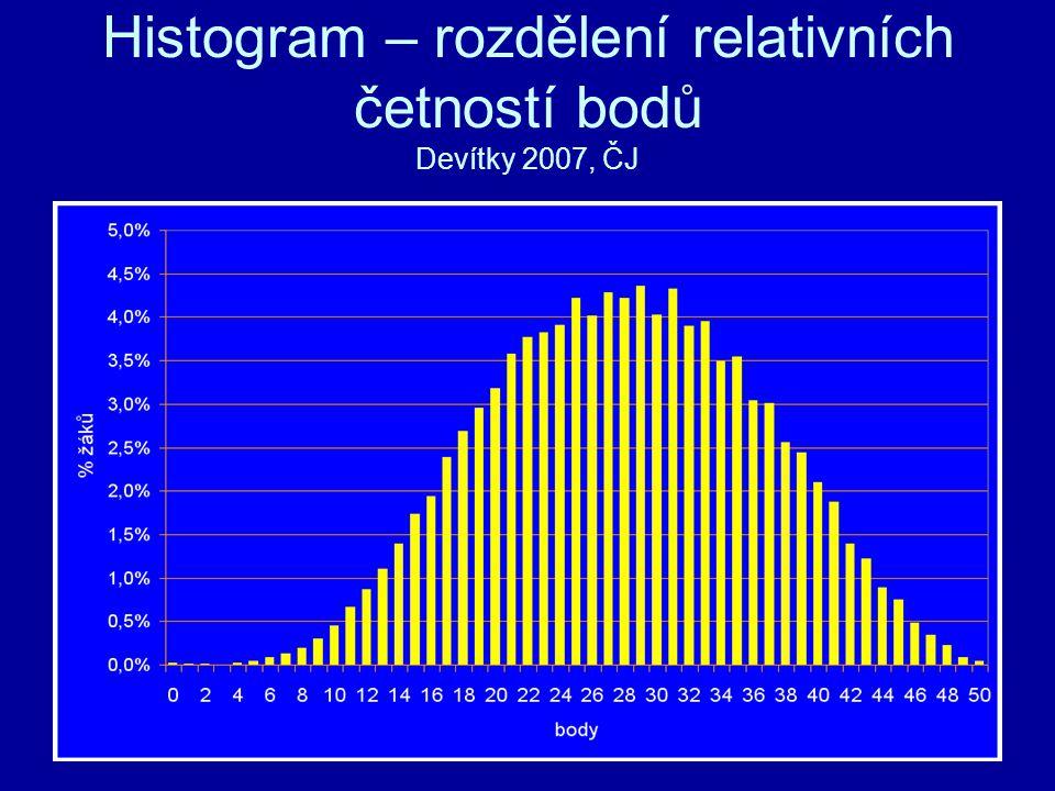 Histogram – rozdělení relativních četností bodů Devítky 2007, ČJ