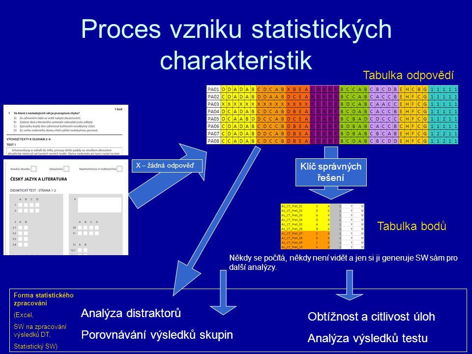 Proces vzniku statistických charakteristik Tabulka odpovědí Tabulka bodů Obtížnost a citlivost úloh Analýza výsledků testu Klíč správných řešení Analý