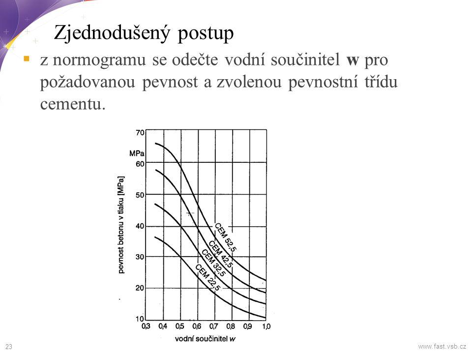  Čáry zrnitosti kameniva (svislá osa = propad sítem v % hmotnosti, vodorovná osa = velikost síta v mm).