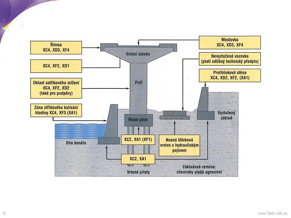 10 Parametry dle konstrukčních požadavků www.fast.vsb.cz Volba největšího zrna kameniva D max   ¼ nejmenšího rozměru konstrukce  350.
