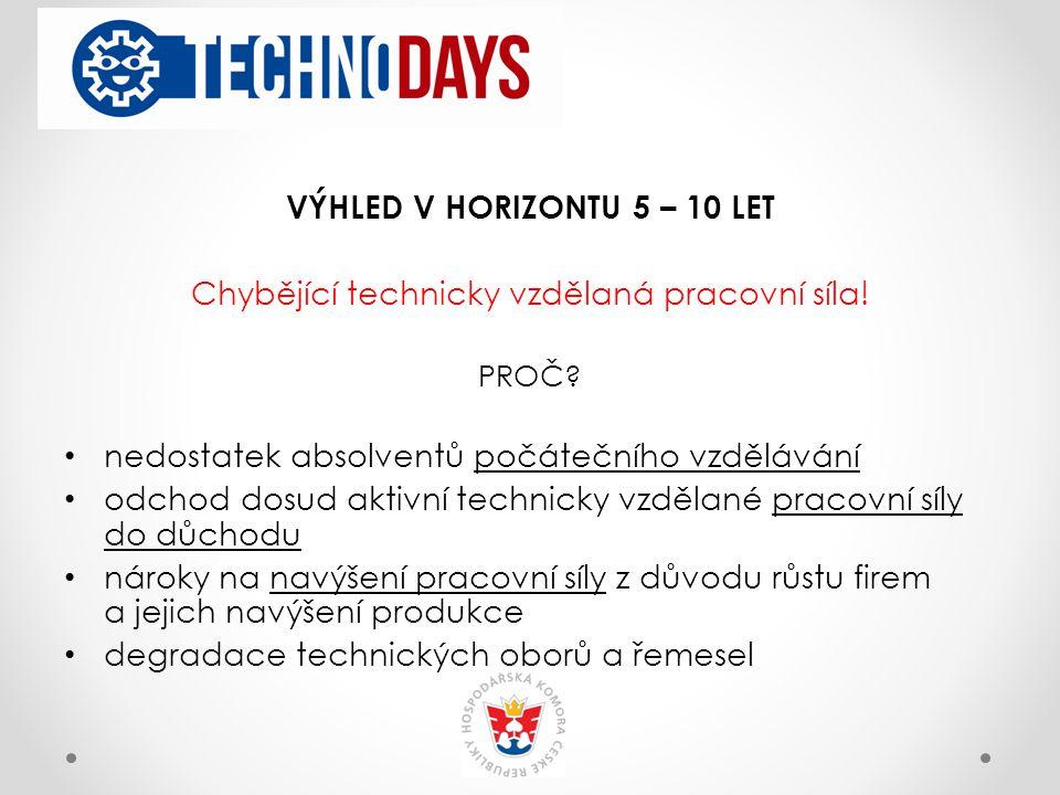 VÝHLED V HORIZONTU 5 – 10 LET Chybějící technicky vzdělaná pracovní síla.