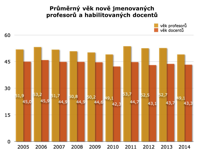 Průměrný věk nově jmenovaných profesorů a habilitovaných docentů