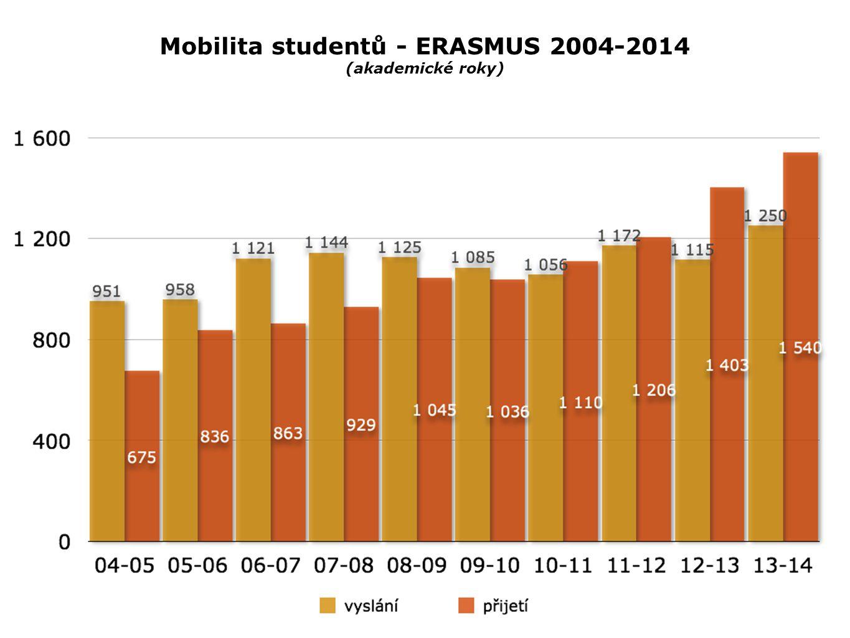 Mobilita studentů - ERASMUS 2004-2014 (akademické roky)
