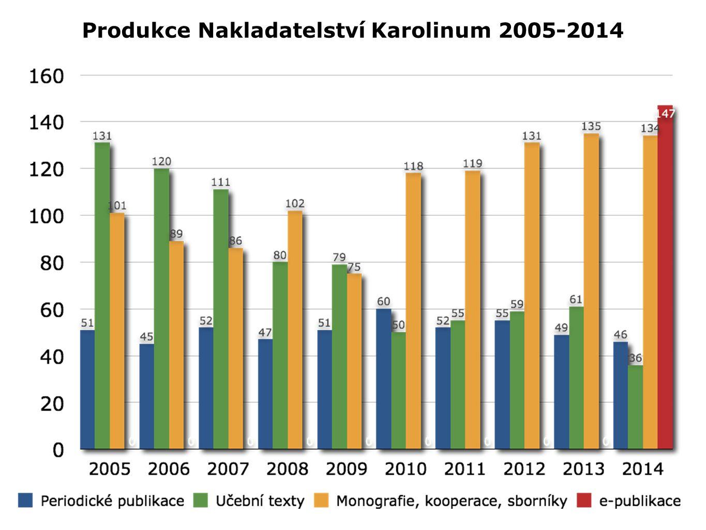 Produkce Nakladatelství Karolinum 2005-2014