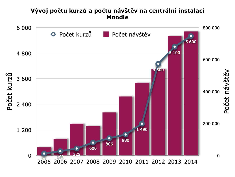 Vývoj počtu kurzů a počtu návštěv na centrální instalaci Moodle