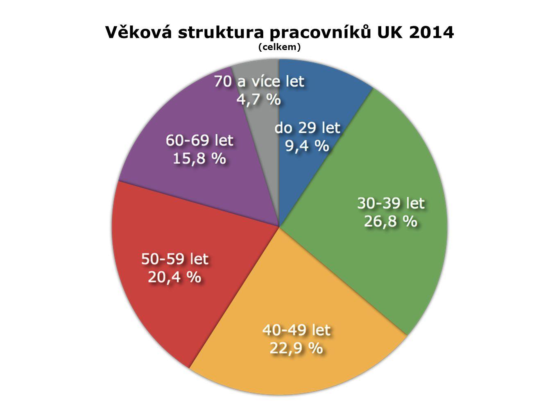 Věková struktura pracovníků UK 2014 (celkem)