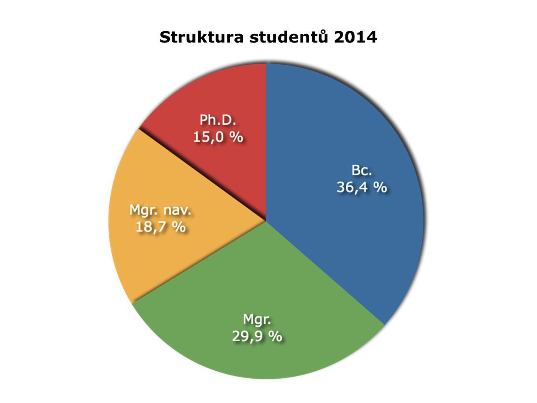 Struktura studentů 2014