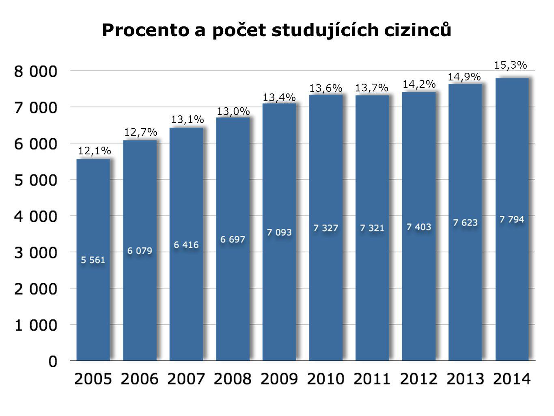 Procento a počet studujících cizinců 13,7% 14,9% 12,1% 12,7% 13,1% 13,0% 13,4% 13,6% 14,2% 15,3%