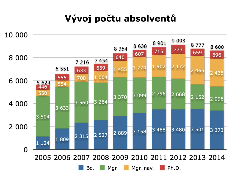 Vývoj počtu absolventů 8 777 6 551 5 624 7 216 7 454 8 354 8 638 8 901 9 093 8 600